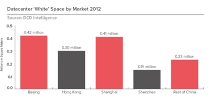 DCD Intelligence (Datacenter Dynamics Intelligence) sizes up China's data center market in its recent report.