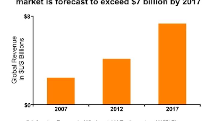 Content Dam Cim Online Articles 2013 December Infonetics Wlan Growth Chart