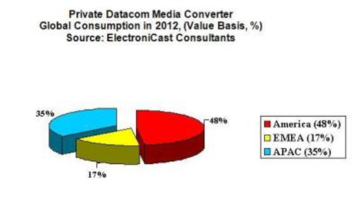 ElectroniCast Consultants Private Datacom Networks Media Converter Global Consumption