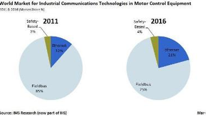 IMS Research, part of IHS, forecasts that Ethernet's share of the market for industrial communications technologies in motor control equipment will increase 9 percentage points, from 12 to 21 percent, between 2011 and 2016.