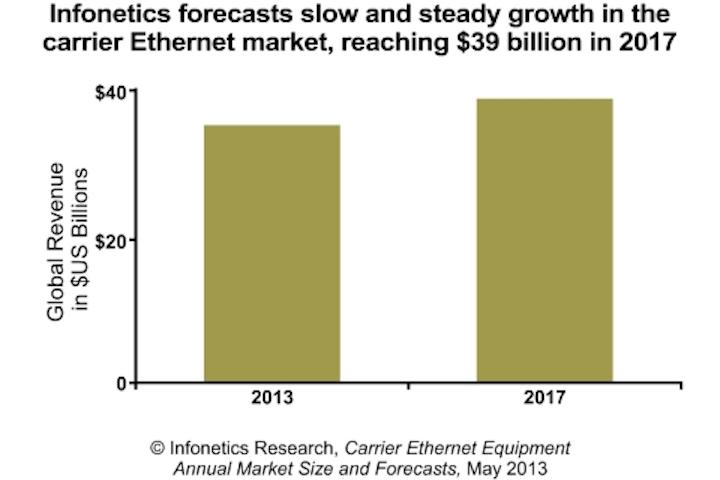 Content Dam Cim Online Articles 2013 May 2013 Infonetics Carrier Ethernet Eqpmt Mkt Fcst Chart
