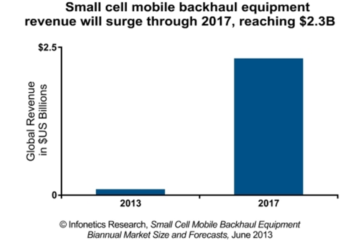 Content Dam Cim Online Articles 2013 November Infonetics Smallcell