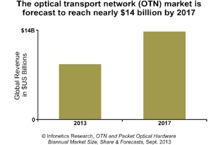 Content Dam Cim Online Articles 2013 October Infonetics Otn Chart