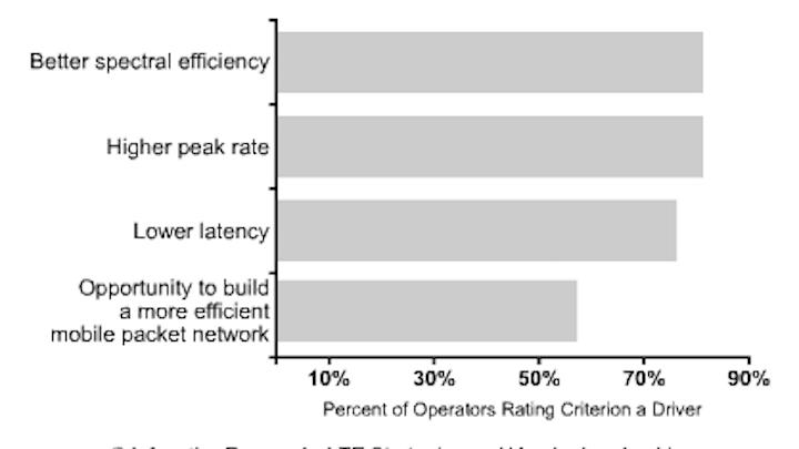 Content Dam Cim Online Articles 2013 October Infonetics Su13 Lte Chart
