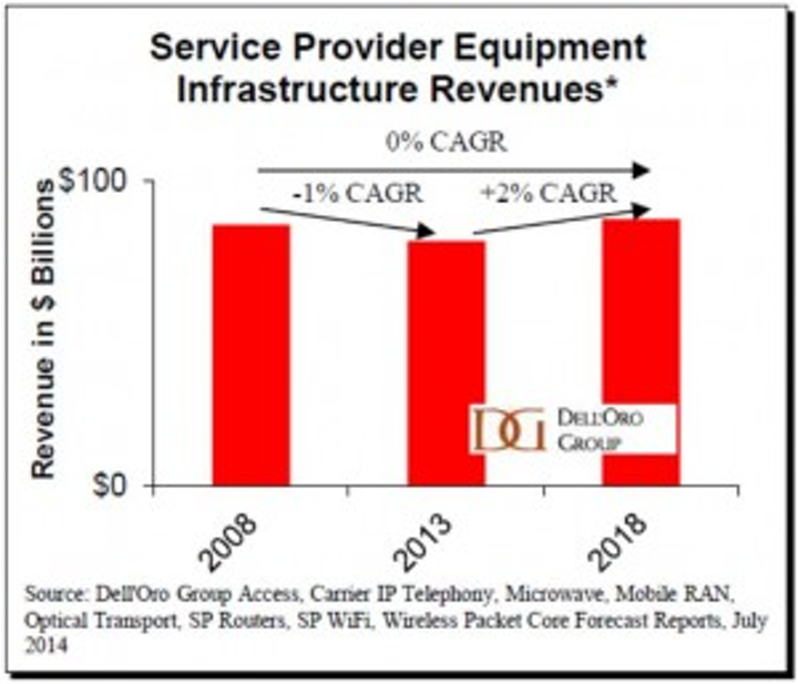 Report: Telecom equipment sales to increase $30B by 2018