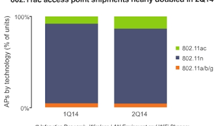Infonetic 802.11ac access point shipments