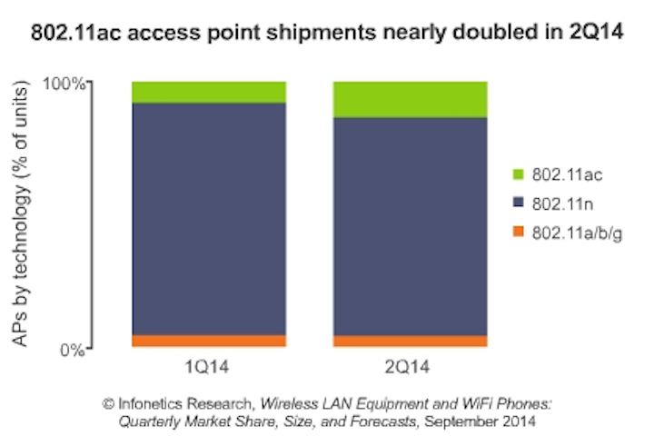 Analyst finds 802 11ac Wi-Fi access point penetration nearly