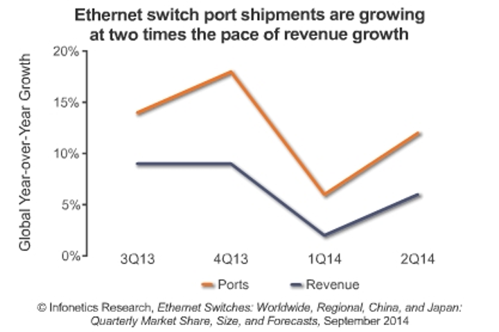 Report: Bounce-back in Ethernet switch market belies challenges facing vendors