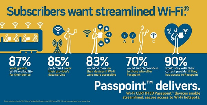 Aruba Networks selected for Wi-Fi Alliance Passpoint test bed