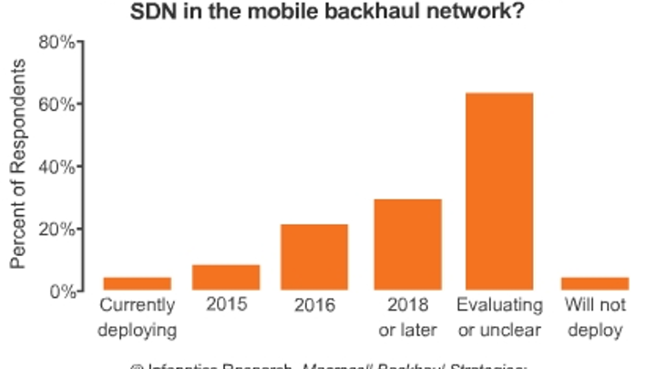 Report: Mobile operators eye SDN/NFV, Ethernet on fiber for backhaul networks