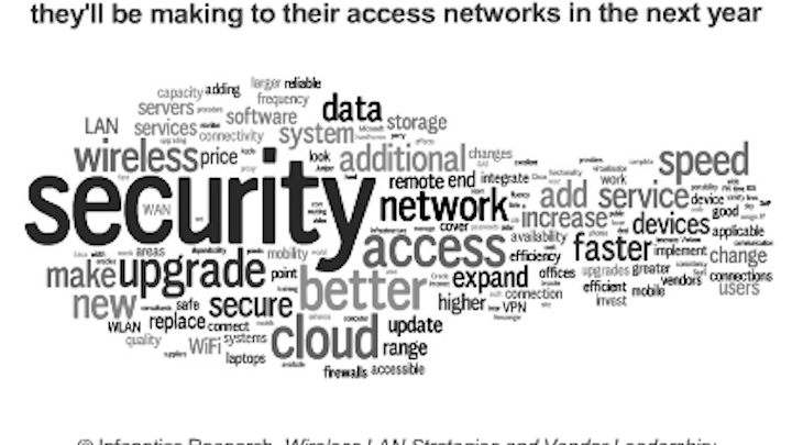 Security is top concern for enterprise access networks, finds Infonetics