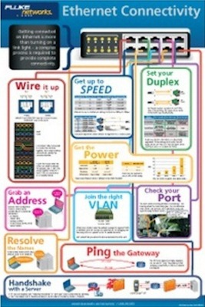 Fluke Networks is offering this 24x36-inch wall poster describing technical aspects of Ethernet cabling and connectivity. The poster includes information on Power over Ethernet, speed and duplex settings, VLANs, DHCP and more.
