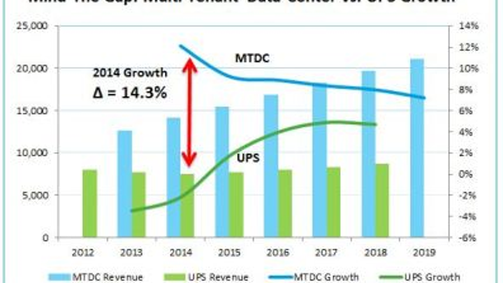 While multi-tenant data center (MTDC) sales grew by 12.7 percent globally in the first half of 2014, revenues for data center infrastructure products like uninterruptible power supplies (UPS) are in decline.