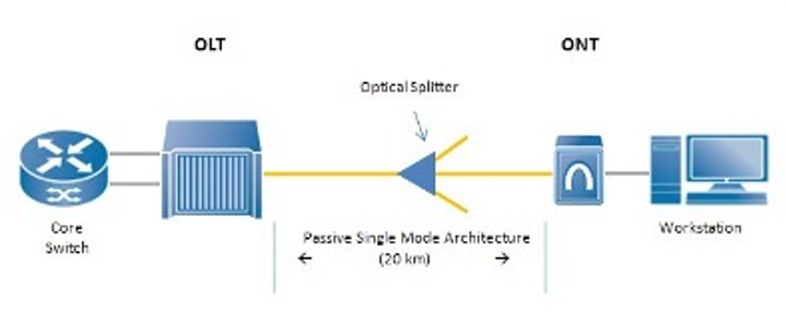 Taken from the Association for Passive Optical LAN website, his basic schematic of a POL is the building block for this architecture type. Benefits of, and experiences with, passive optical LAN will be discussed in a live webinar April 16.