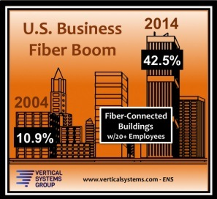This clever graphic from Vertical Systems Group depicts the 2004 business fiber penetration rate (left) of 10.9% as a 'low-rise' while 2014's rate of 42.5% is a 'high-rise.'