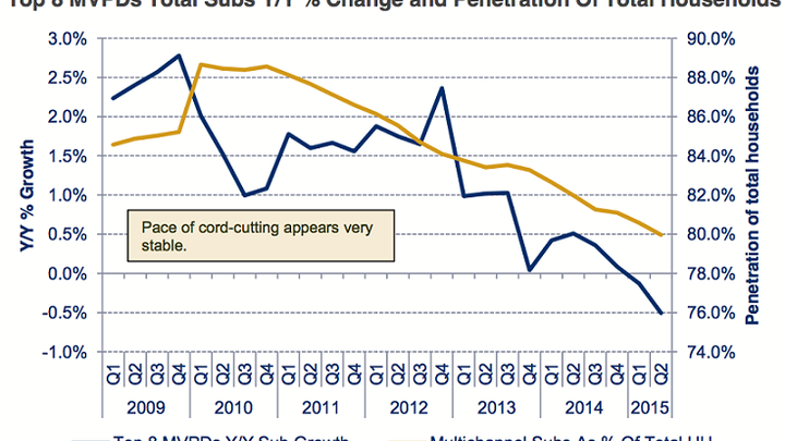 The scariest chart in the history of cable TV