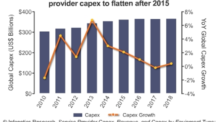 Datacom up, telecom sluggish in 2014, says analyst
