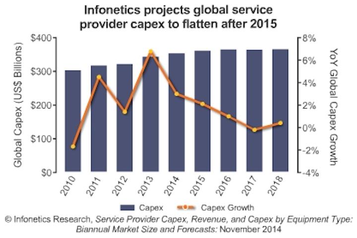 Datacom up, telecom sluggish in 2014, says analyst