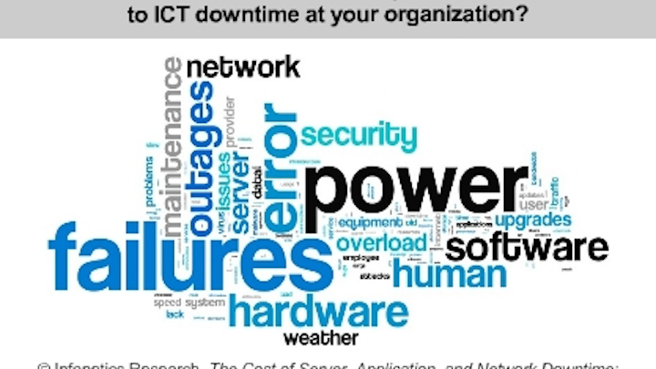 Report: ICT downtime costs businesses $4 million per year