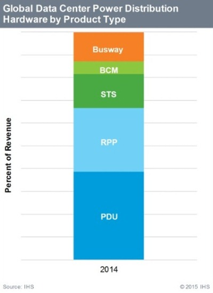 Although currently accounting for a relatively small percentage of the total data center power distribution hardware market, overhead busway grew in the high-single-digit percentage points in 2014, and promises further growth in the future, according to IHS. Busway is sold as an alternative to remote power panels and whips that allows for space savings, more flexibility, and lower operating expenses.