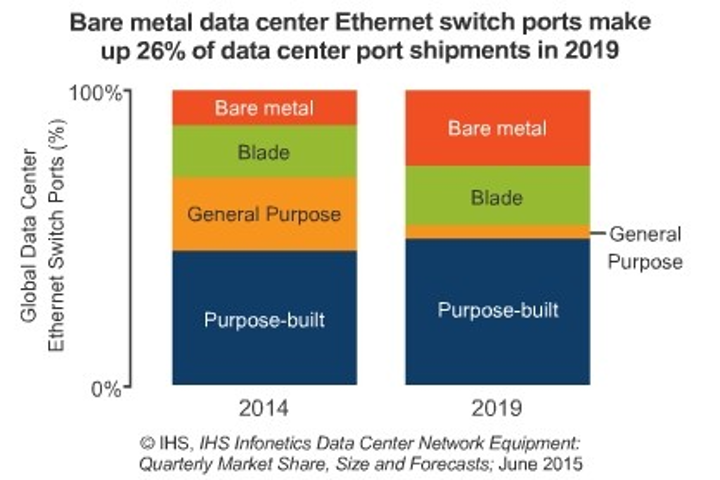 Analyst: Bare metal switches gaining in data center