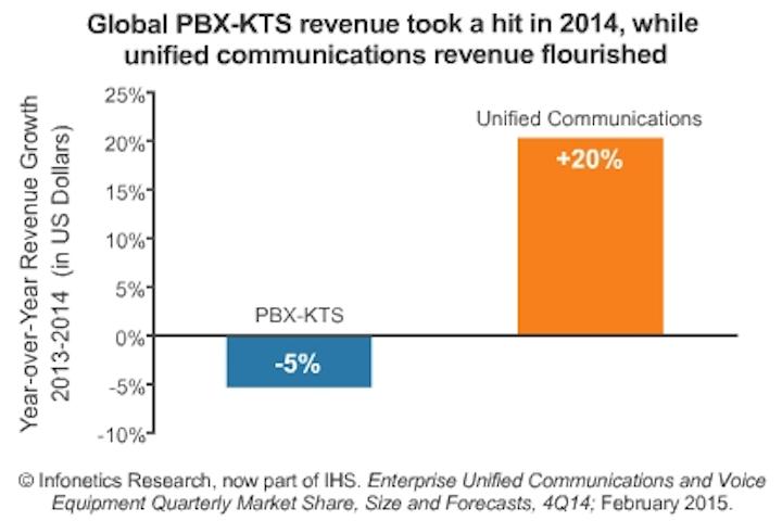 Report: Enterprise PBX market continues slide despite fair economic conditions