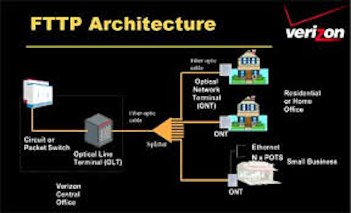 New GPON, 10G EPON optical transceivers drive FTTP applications