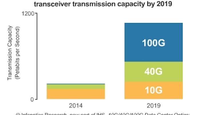 Analyst: 40G transceivers ubiquitous, 100G accelerating in data center optics market