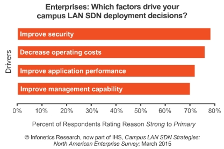 Report: Enterprises will have SDN live in the LAN by 2017