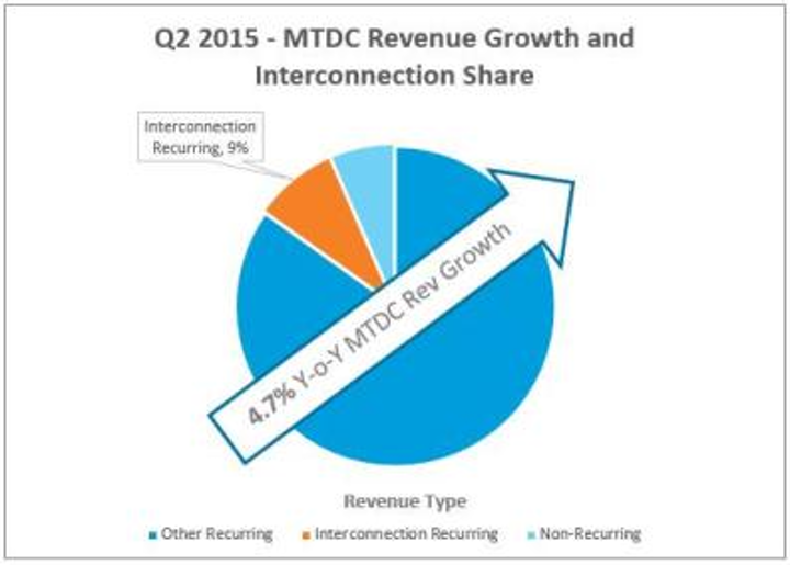 Crossconnect between tenants in multi-tenant data centers, and between tenants and carriers, is driving revenue growth in the MTDC market.