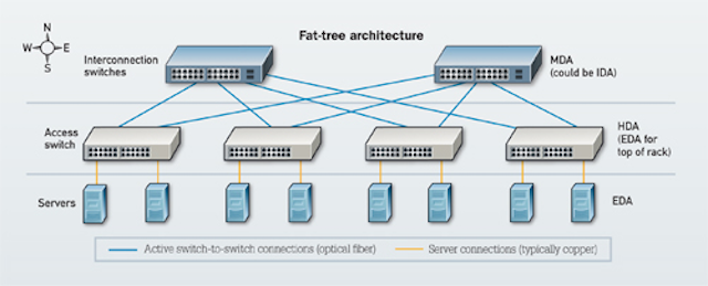 The flattening of data center networks | Cabling Installation