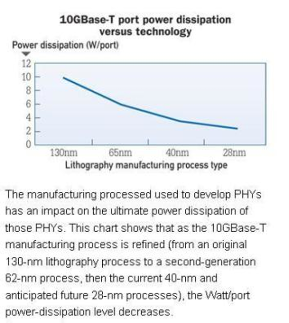 28-nm PHY brings 10GBase-T power consumption as low as 1 5W