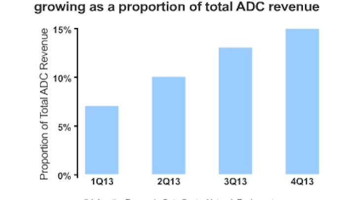 Infonetics Adc Chart