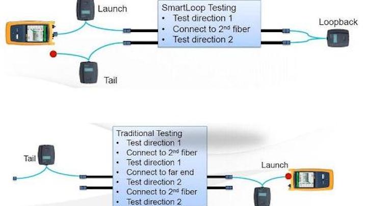 Smartloopsmaller