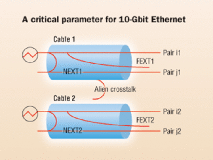 Rethinking field testing for alien crosstalk   Cabling Installation