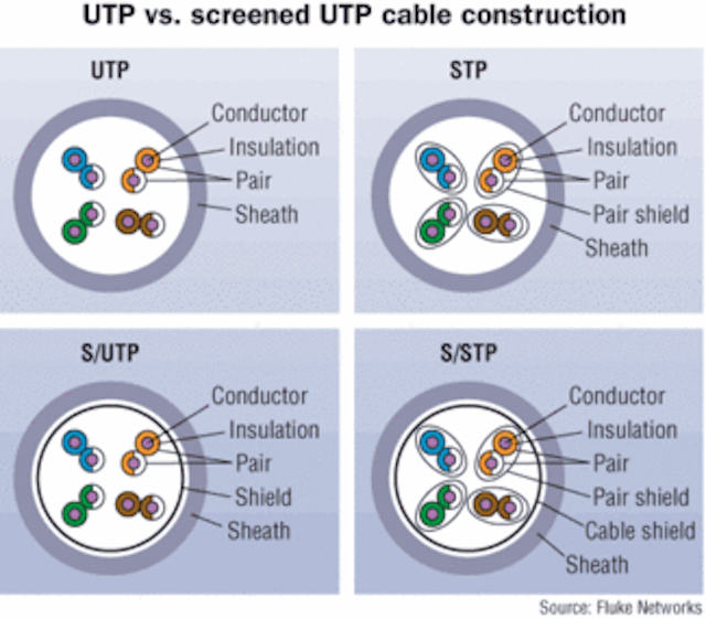 Twisted-pair options for 10-Gigabit Ethernet | Cabling