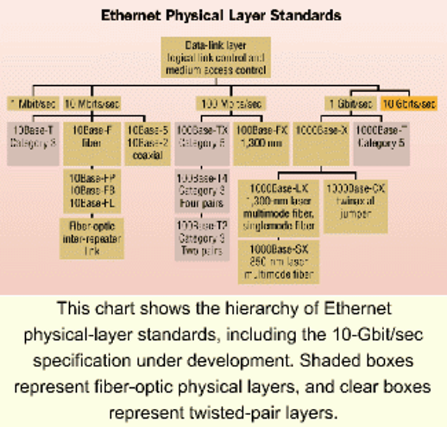 Field-testing issues with fiber-based Gigabit Ethernet systems