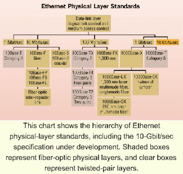 Field-testing issues with fiber-based Gigabit Ethernet
