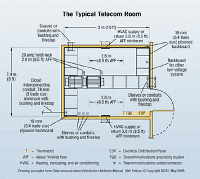 Making the most of cramped telecom rooms   Cabling