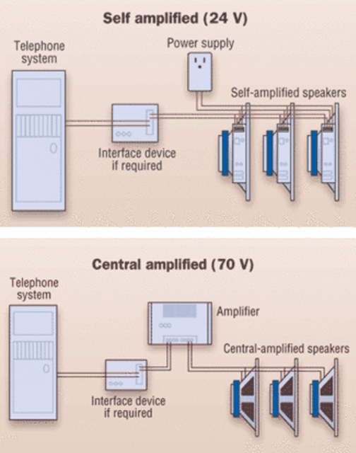 self-amplified (above) and centralized-amplified paging systems have  considerable differences that affect their installation and use, including  that the