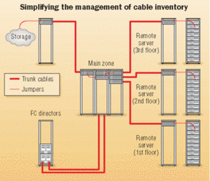 Bringing order to raised-floor installations | Cabling ... on modular ranch floor plans, sc modular home builders, washimgton and modular homes prices floor plans,