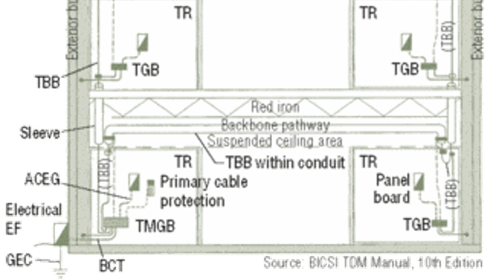 diagram grounding & bonding: why you need to know the difference |  cabling on basic water trailer wiring
