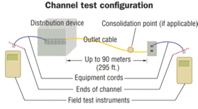 tia 568b wiring diagram test rj11 wiring diagram cat 5 cable system testing products raise the issue of certification cabling on rj11 wiring diagram