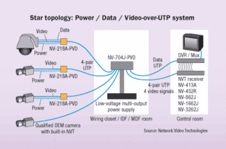 NVT NV-218A-PVD Twisted Pair Power Video Data Transceiver CCTV Surge Protection