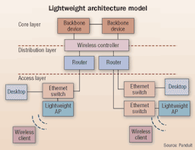 Choosing the right WLAN architecture | Cabling Installation