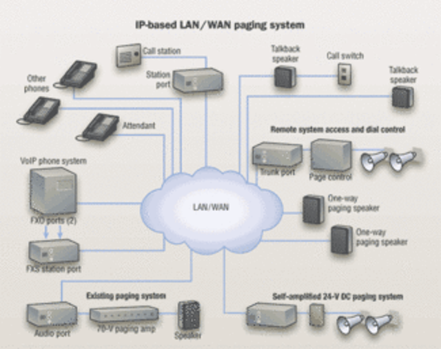 Evaluating the economics of VoIP paging systems | Cabling