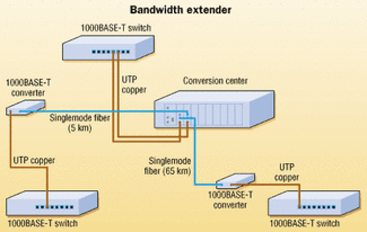 1000base t wiring diagram extending your reach with media converters cabling installation  media converters