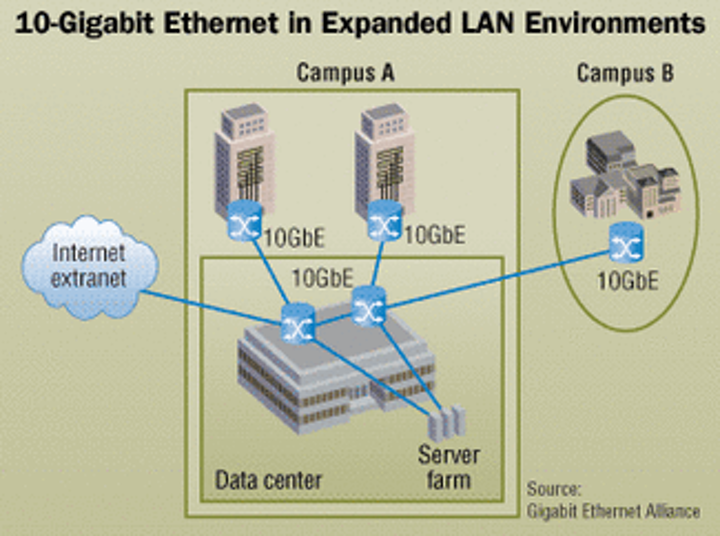 Multimode or singlemode-which one is the best for 10-Gigabit