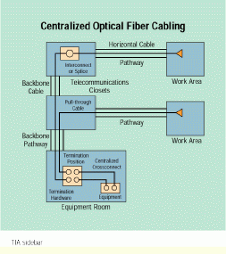 What you need to know about building codes | Cabling