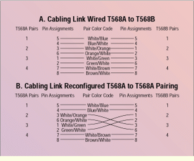 Groovy A Quick Fix For T568A To T568B Miswired Cabling Links Cabling Wiring Cloud Hisonuggs Outletorg